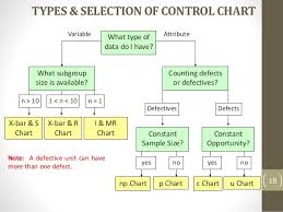 How To Do A Control Chart 5 Spc Control Charts