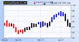 Live Charts Uk Brent Oil Oil Price Crude Oil Prices Price Of Oil For Brent Oil