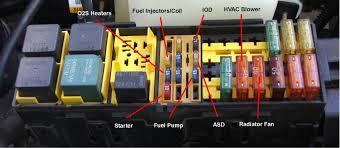 98 jeep wrangler fuse box diagram freddryer co 1997 jeep wrangler fuse box cover at 1997 Jeep Wrangler Fuse Box