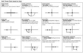 Esl Tenses Diagram Wiring Diagrams