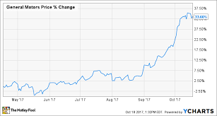 Chevy Stock Chart 10 Reasons To Buy General Motors Stock The Motley Fool