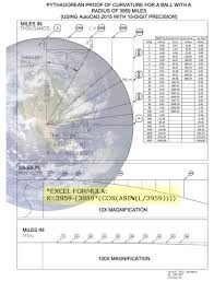 Wikipedia Removes Earth Curvature Chart From All Pages