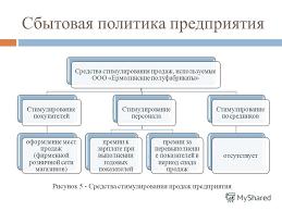 Презентация на тему РАЗРАБОТКА МЕРОПРИЯТИЙ ПО ПОВЫШЕНИЮ  8 Сбытовая политика предприятия