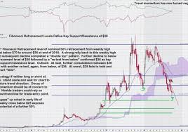 Stock Charts Archives Equedia Investment Research