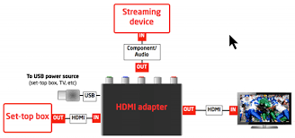 hdmi to component adapter! seriouslytrivial com Home Network Wiring Diagram you connect the directv box to the splitter and the splitter to your tv, via hdmi then you connect the slingbox to the splitter using a component