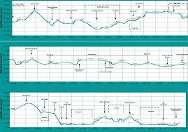 Paris Marathon Elevation Chart Sydney Festival Marathon 2014 2015 Date Registration