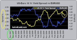 Us Eu Bond Yield Spreads