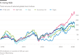 Total Returns Of Selected Global Indices 1998 Thru 2018