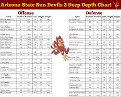 Fear The Fork The Arizona State Sun Devils Ncaa 14 Page