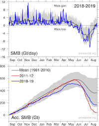 Guest Post How The Greenland Ice Sheet Fared In 2019