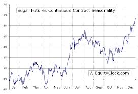 Sugar Commodity Price Chart Sugar Futures Sb Seasonal Chart Equity Clock