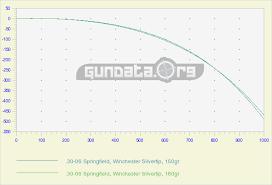 30 06 Springfield Ballistics Gundata Org