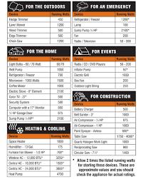 Portable Generator Wattage Chart Portable Generator