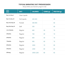 Sleeve Surgery Weight Loss Chart Bariatric Surgery Which Procedure Is Best