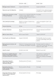 Tax Chart 2018 2018 Tax Reform Law Lhspaces Magazine Medium