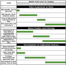 Gantt Chart Outlining Time Planning Milestones And Deliverables