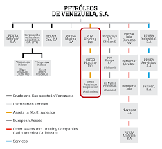 Ofac Organizational Chart Taking Over Citgo Is The Key For The Future Caracas Chronicles