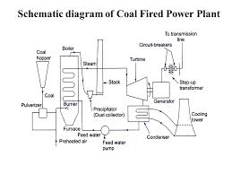 oil fired power plant overview diagram the wiring diagram oil fired power plant overview diagram wiring diagram wiring diagram
