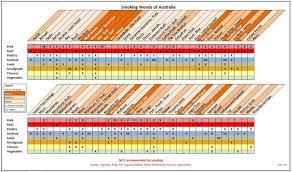 Australian Smoking Wood Chart Australian Bbq Wood Chart Bbq Wood Australian Bbq Bbq Lamb