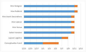 Garnt Chart How To Create A Gantt Chart In Excel