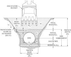 Excavator Cycle Time Estimation Chart Estimation Of Water Pipe Installation Construction Costs