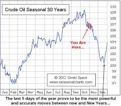 Etf Trading Strategies Etf Trading Newsletter Oil Price