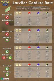 Larvitar June Community Day Guide Smack Down Catch Rates