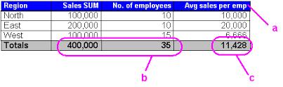 Sum Total Using Totals