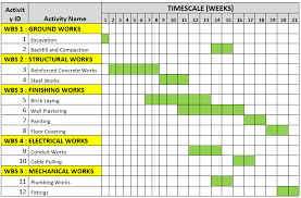 What Is A Gantt Chart And How To Use Gantt Chart Chart