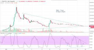Trx Chart Tron Trx Coin Update 4 Hour Chart Steemit