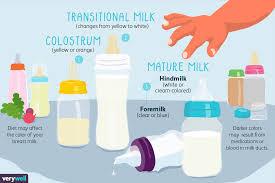 Colostrum versus mature milk diagram