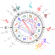 Astrology And Natal Chart Of Daniel Day Lewis Born On 1957