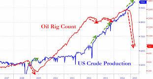 Oil Rig Count Olduvai Ca