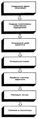 Стратегическое планирование Рефераты ru Хотя каждый этап процесса планирования имеет специфику для отдельных типов организаций использование сквозного стратегического плана полезно для всех