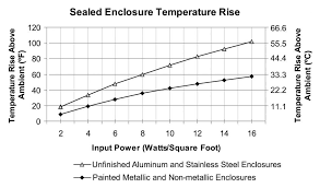 Heat Dissipation In Electrical Enclosures Resources