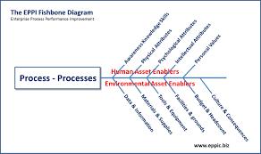 Lab Values Fishbone Diagram Template For Word - Explore Schematic ...