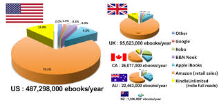Amazon Book Charts Sales Uk Market Share Chart B N Nook Book Publishing Marketing