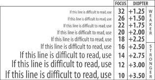 What Strength Reading Glasses Do I Need Eye Chart