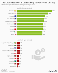 Chart Charity Chart The Countries Most Least Likely To Donate To