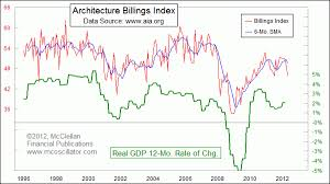 Architectural Billings Index Chart Architectural Billings Index Update Pragmatic Capitalism