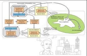 Реферат Информационные основы процессов управления  компания рассматривается в качествесистемывокружающей среде С другой стороныкибернетическая фабрикаможет быть смоделированакаксистема управления