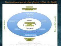 Robert Yin Case Study Research   Case Study   Qualitative Research Scribd