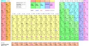 DLog: English Chinese Periodic Table of Elements 英漢元素周期表