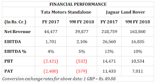 Tata Motors Stock Analysis Jlr And Tata Motors Performance