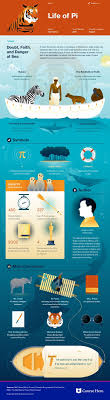 images about classroom ideas the merchant of life of pi infographic course hero