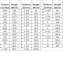 Steel Weight Table Chart Steel Plates Thickness Watchmoviesms Info