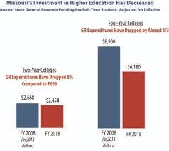 Missouri Medicaid Eligibility Chart Missouri Budget Project How Missouri Stacks Up The State