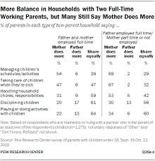 how working parents share parenting and household responsibilities more balance in households two full time working parents but many still say