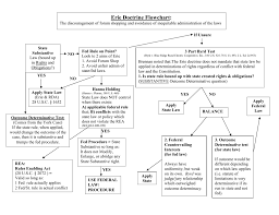 Erie Doctrine Flowchart