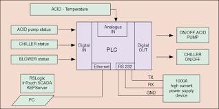 mitsubishi plc wiring diagram wiring diagrams and schematics wiring diagram plc mitsubishi